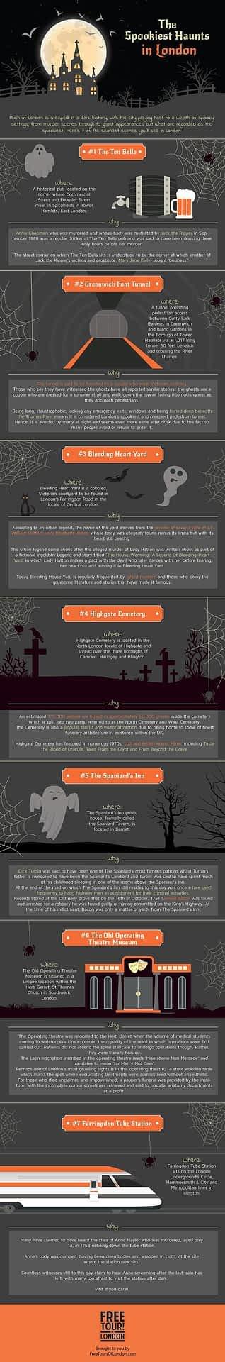 Londons Spookiest Haunts infograph